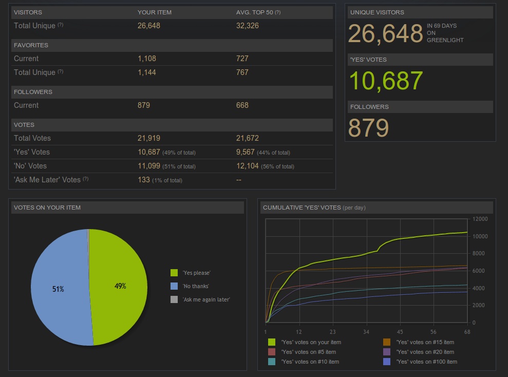 Greenlight Screenshot - 26648 unique visitors over 69 days - 10687 yes votes - 49% approval rating